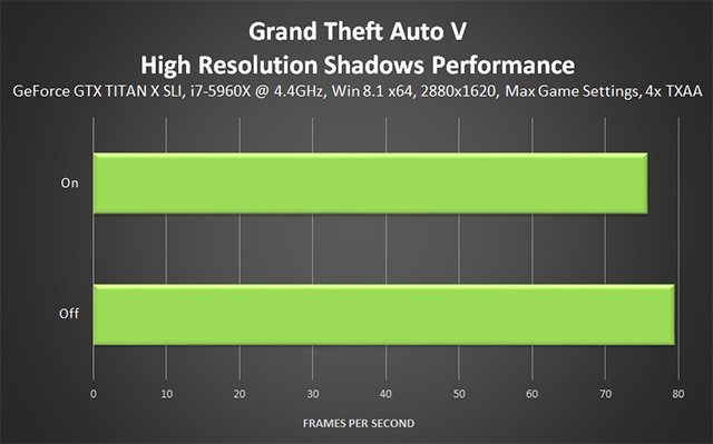 「侠盗猎车手 5 (Grand Theft Auto V)」PC 版 - High Resolution Shadows (高分辨率阴影) 性能