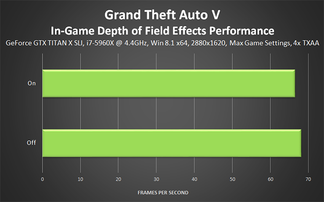「侠盗猎车手 5 (Grand Theft Auto V)」PC 版 - In-Game Depth of Field Effects (游戏内景深效果) 性能
