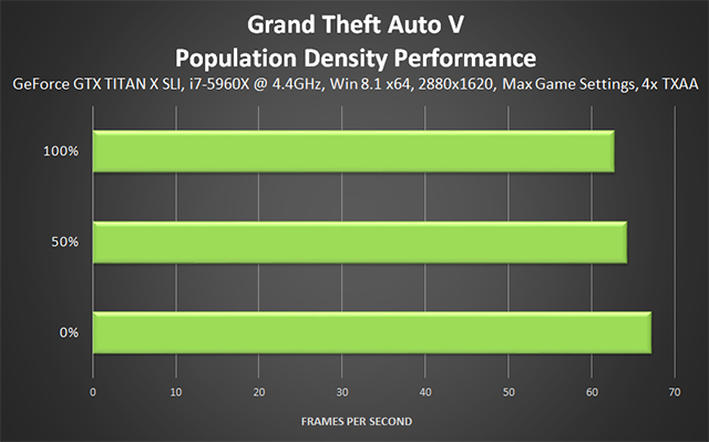 Grand Theft Auto V PC - Population Density Performance