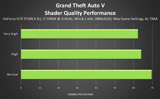 Grand Theft Auto V PC - Shader Quality Performance