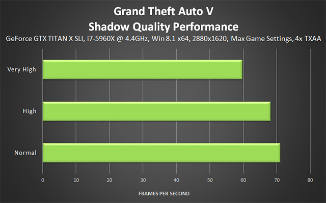 Grand Theft Auto V PC - Shadow Quality Performance