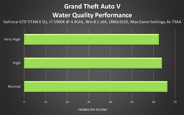 Grand Theft Auto V PC - Water Quality Performance