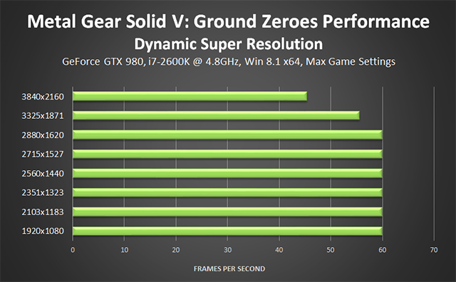 Metal Gear Solid V: Ground Zeroes PC - NVIDIA Dynamic Super Resolution Performance
