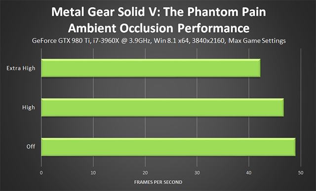 Metal Gear Solid V: The Phantom Pain PC - Ambient Occlusion Performance