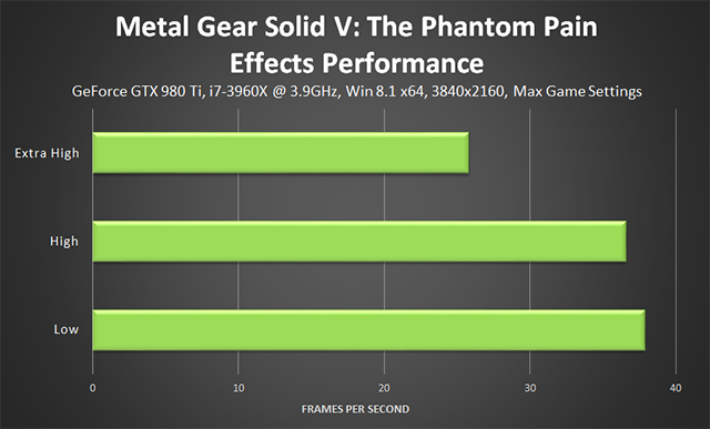 Metal Gear Solid V: The Phantom Pain PC - Effects Performance