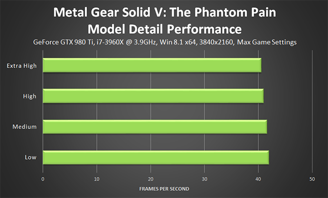 Metal Gear Solid V: The Phantom Pain PC - Model Detail Performance