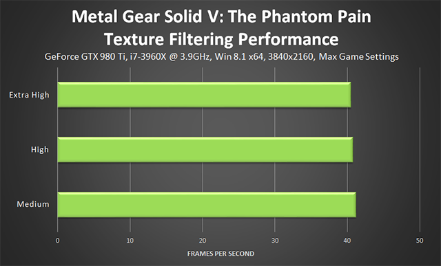 Metal Gear Solid V: The Phantom Pain PC - Texture Filtering Performance