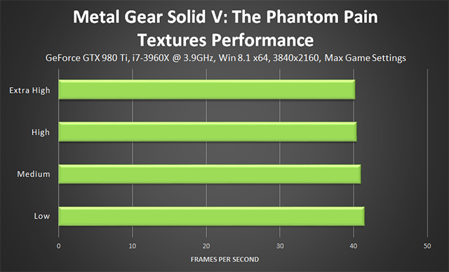 Metal Gear Solid V: The Phantom Pain PC - Textures Performance