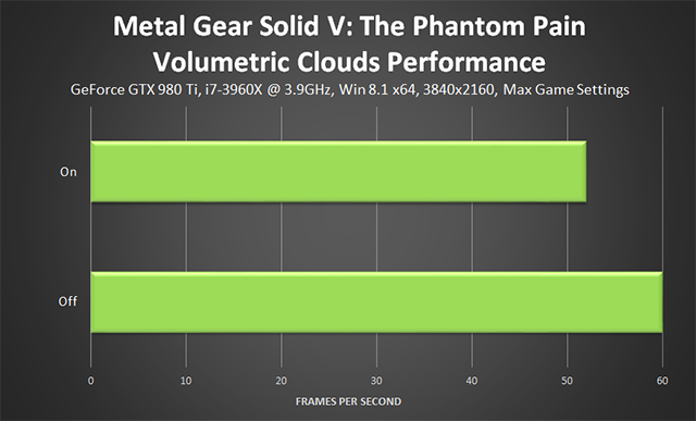 Metal Gear Solid V: The Phantom Pain PC - Volumetric Clouds Performance