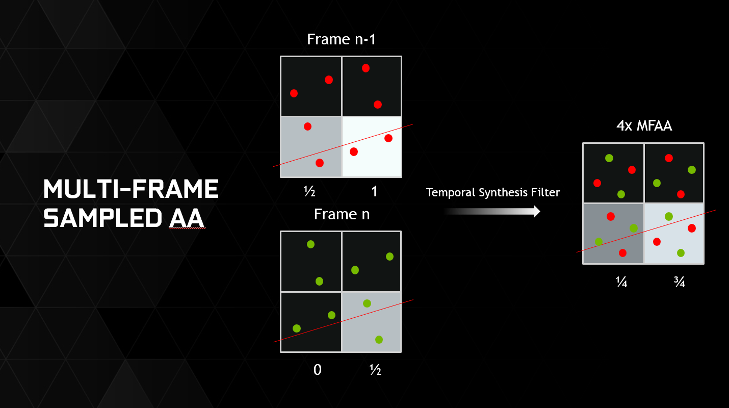 multi frame sampled anti aliasing delivers better performance to maxwell gamers - Multi Frame Picture