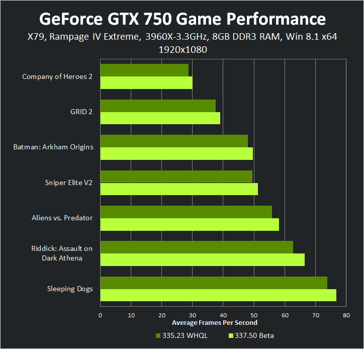 GeForce GTX 750 1920x1080 337.50 Beta Game Performance