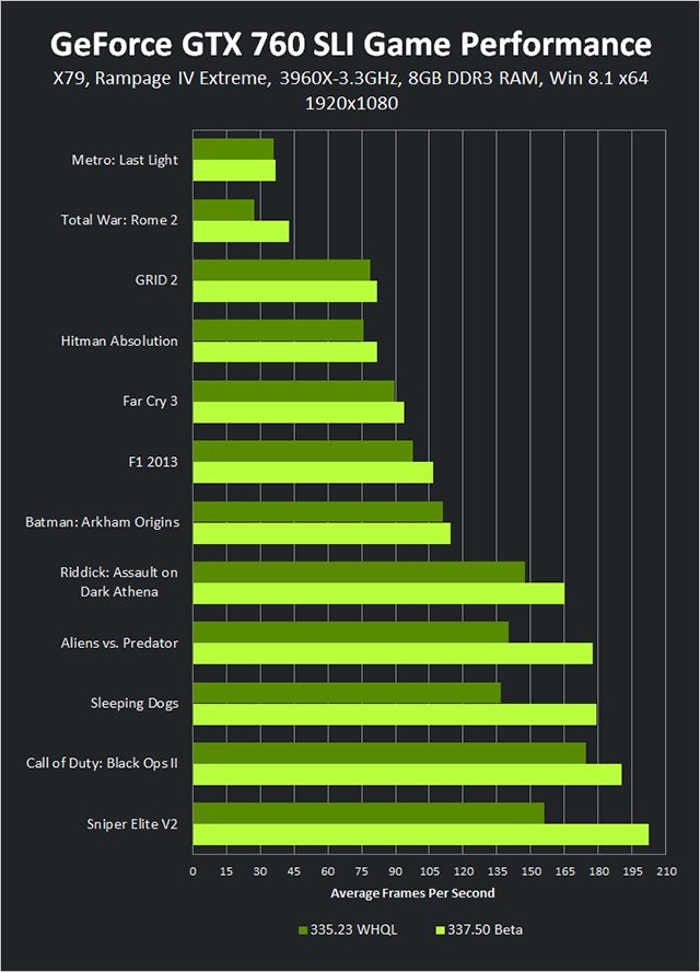 GeForce GTX 760 SLI 1920x1080 337.50 Beta Game Performance