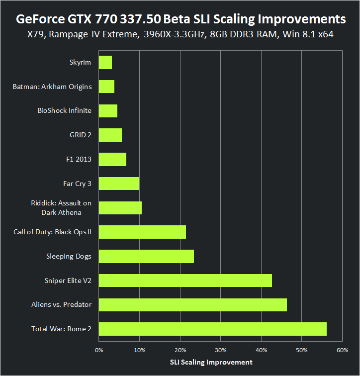 GeForce GTX 770 337.50 Beta SLI Scaling Improvements