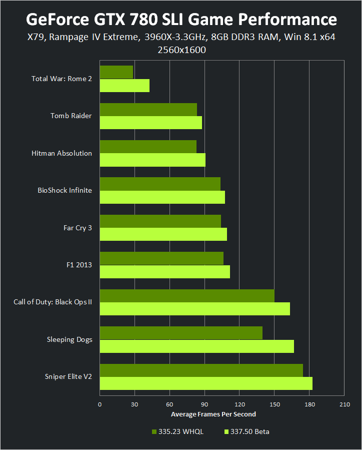 GeForce GTX 780 SLI 2560x1600 337.50 Beta Game Performance