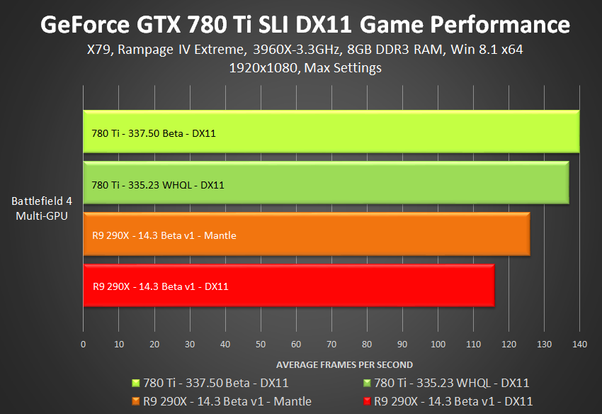 GeForce GTX 780 Ti 337.50 Beta SLI DirectX 11 遊戲效能