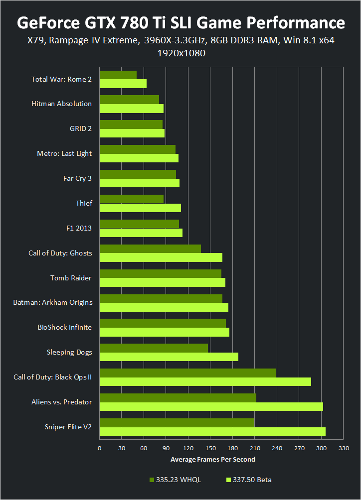 GeForce GTX 780 Ti SLI 1920x1080 337.50 Beta 遊戲效能
