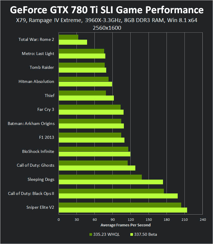 GeForce GTX 780 Ti SLI 2560x1600 337.50 Beta 遊戲效能