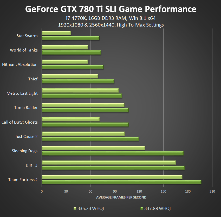 NVIDIA GeForce GTX 780 Ti GeForce 337.88 WHQL, Game Ready Watch Dogs driver SLI performance optimzations.