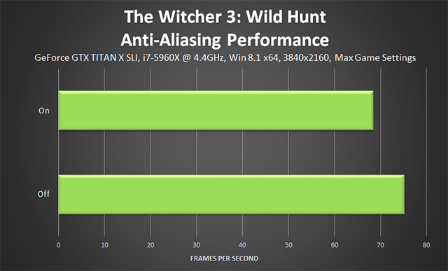 「巫师 3:狂猎 (The Witcher 3: Wild Hunt)」- Anti-Aliasing (抗锯齿) 性能