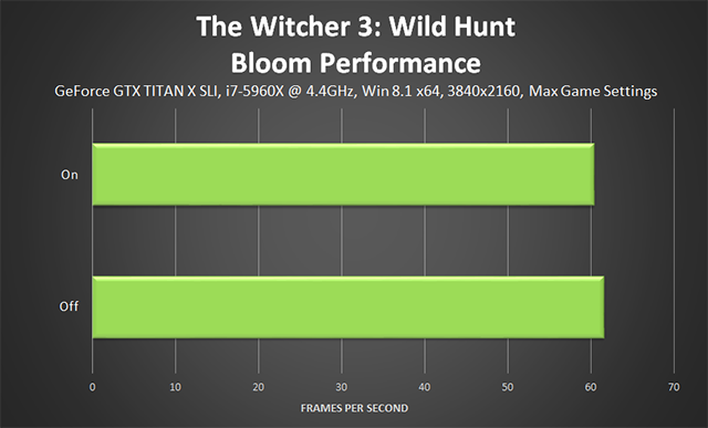 The Witcher 3: Wild Hunt - Bloom Performance