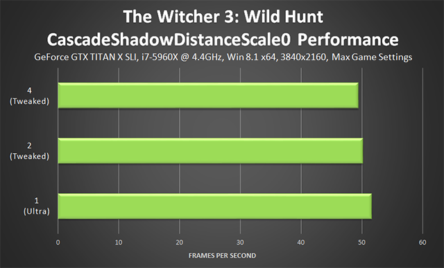 「巫師 3: 狂獵 (The Witcher 3: Wild Hunt)」- CascadeShadowDistanceScale0 微調效能