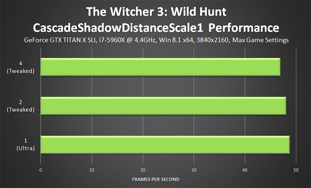 「巫师 3:狂猎 (The Witcher 3: Wild Hunt)」- CascadeShadowDistanceScale1 调整项性能
