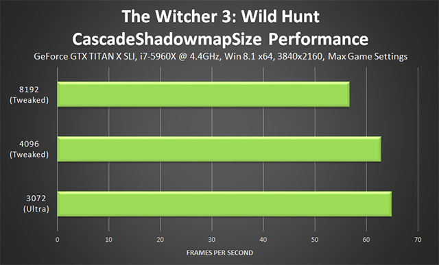 The Witcher 3: Wild Hunt - CascadeShadowmapSize Tweak Performance