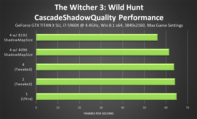 The Witcher 3: Wild Hunt - CascadeShadowQuality Tweak Performance
