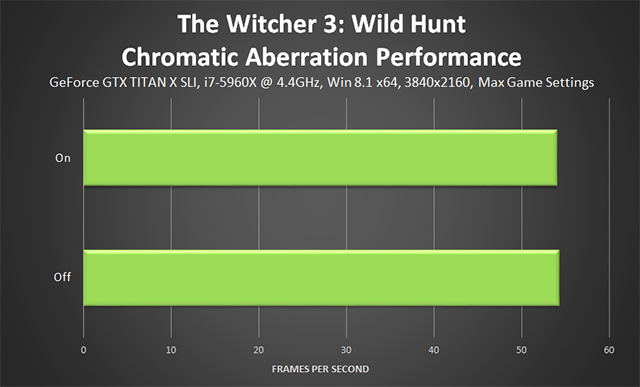 「巫师 3:狂猎 (The Witcher 3: Wild Hunt)」- Chromatic Aberration (色差) 性能