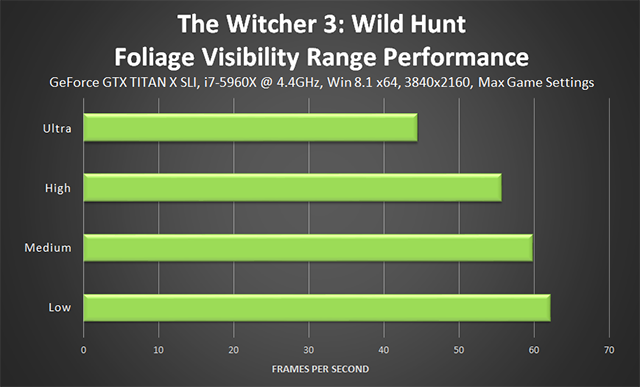 「巫师 3:狂猎 (The Witcher 3: Wild Hunt)」- Foliage Visibility (树叶可见度) 性能