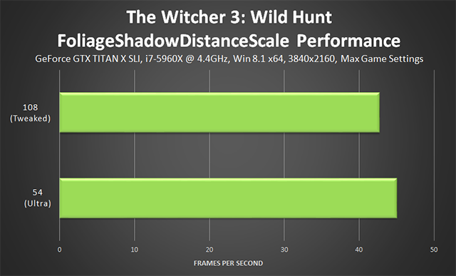 The Witcher 3: Wild Hunt - FoliageShadowDistanceScale Tweak Performance