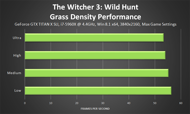 「巫师 3:狂猎 (The Witcher 3: Wild Hunt)」- Grass Density (草木密度) 性能