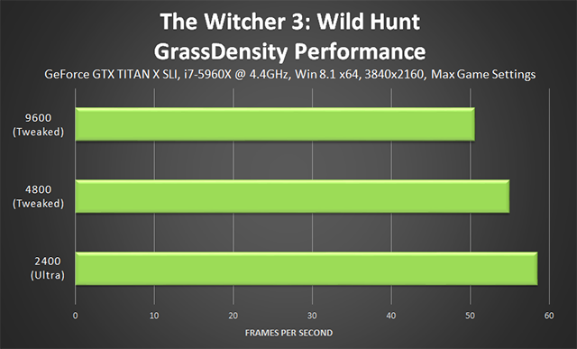 The Witcher 3: Wild Hunt - GrassDensity Tweak Performance