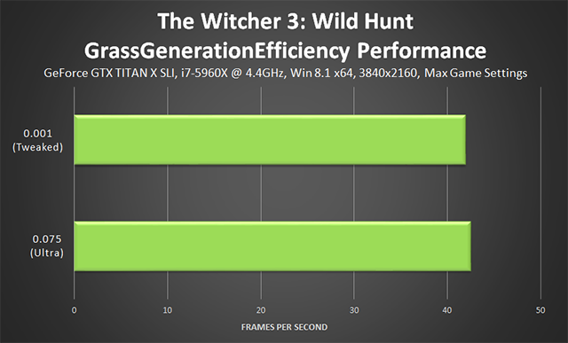「巫师 3:狂猎 (The Witcher 3: Wild Hunt)」- GrassGenerationEfficiency 调整项性能