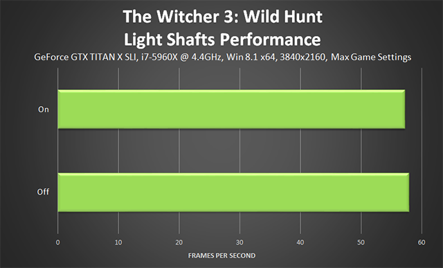 The Witcher 3: Wild Hunt - Light Shafts Performance