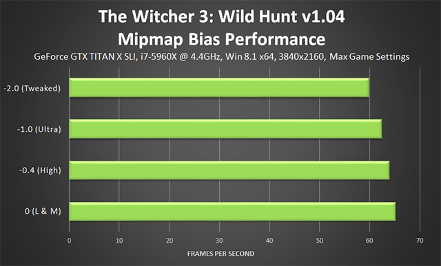 The Witcher 3: Wild Hunt - v1.04 Texture Quality Mipmap Bias Config File Tweak Performance