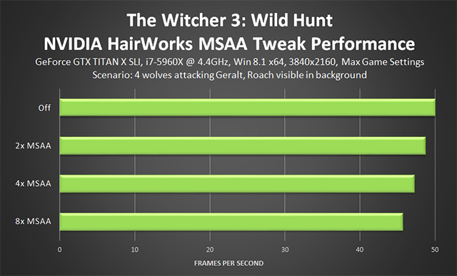 The Witcher 3: Wild Hunt - CascadeShadowDistanceScale0 Tweak Performance