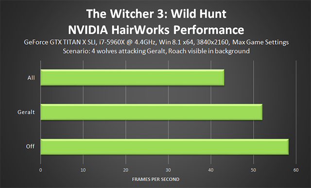 「巫师 3:狂猎 (The Witcher 3: Wild Hunt)」- NVIDIA HairWorks 性能