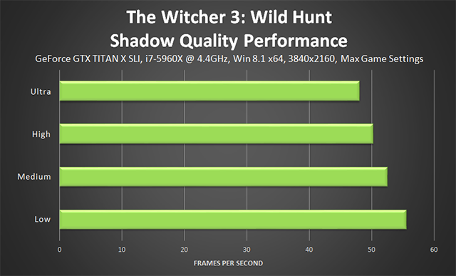 「巫师 3:狂猎 (The Witcher 3: Wild Hunt)」- Shadow Quality (阴影质量) 性能