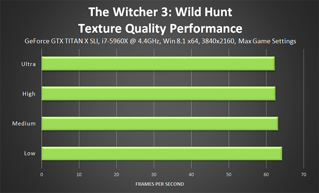 「巫师 3:狂猎 (The Witcher 3: Wild Hunt)」- Texture Quality (纹理质量) 性能