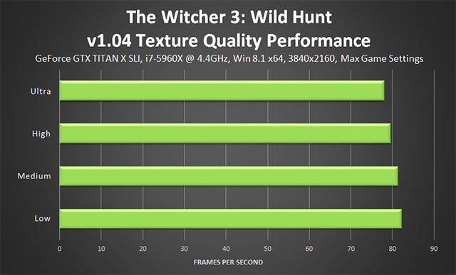 「巫师 3:狂猎 (The Witcher 3: Wild Hunt)」- v1.04 Texture Quality (纹理质量) 性能