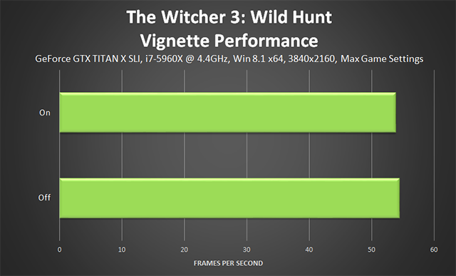 The Witcher 3: Wild Hunt - Vignette Performance