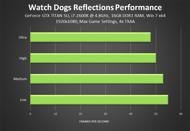 Watch Dogs - Reflections Performance Chart
