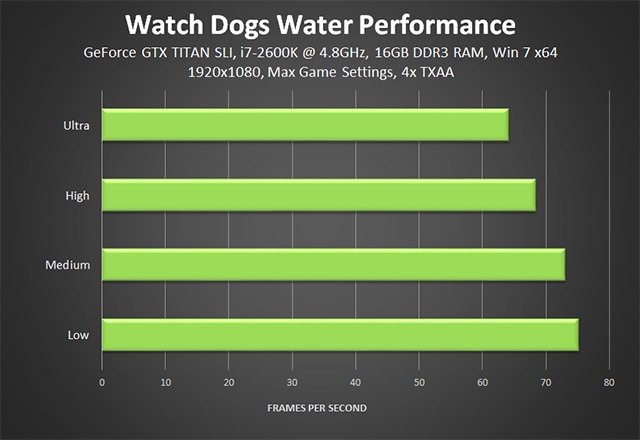 Watch Dogs - Water Performance Chart