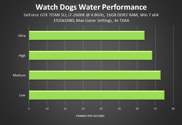 「看门狗 (Watch Dogs)」- 水效性能图表