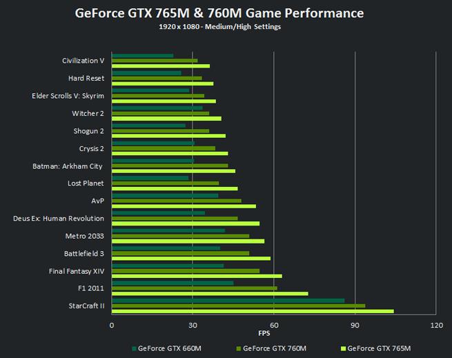 Geforce gtx 765m performance geforce