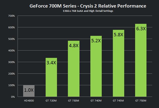 Nvidia Geforce 740m драйвера