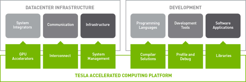 Tesla Accelerated Computing Platform