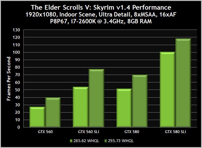 NVIDIA GeForce 295 73 WHQL Drivers: Essential For Skyrim