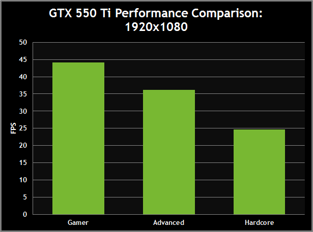 GTX 550 Ti Performance Comparison: 1920x1080